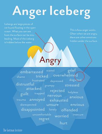 anger iceburg